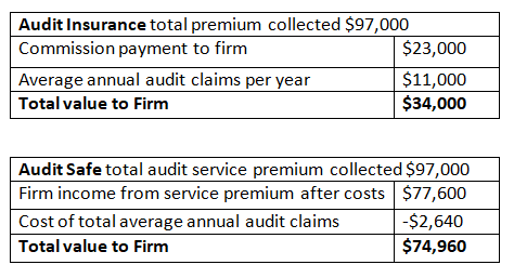 https://www.accountantsdaily.com.au/190220_firm-income.png